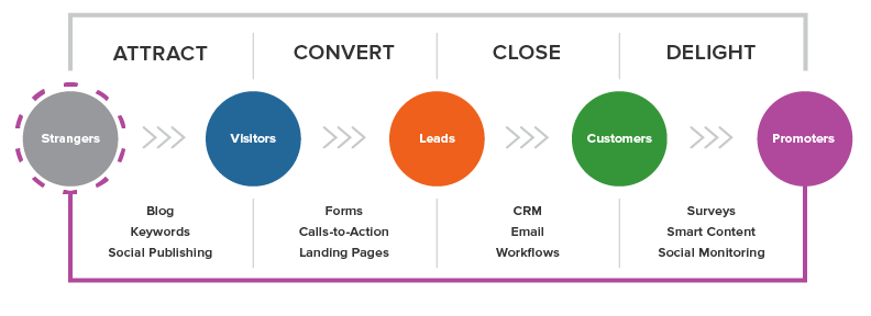Inbound Marketing: Attract, Convert, Close, Delight