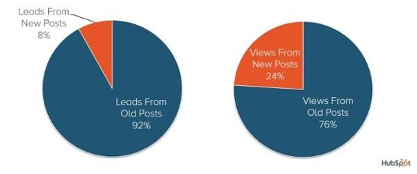 Content Recycling dubbel zo effectief