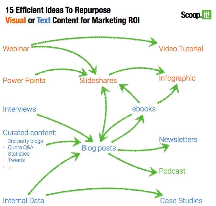 Efficiente ideeen voor content recycling
